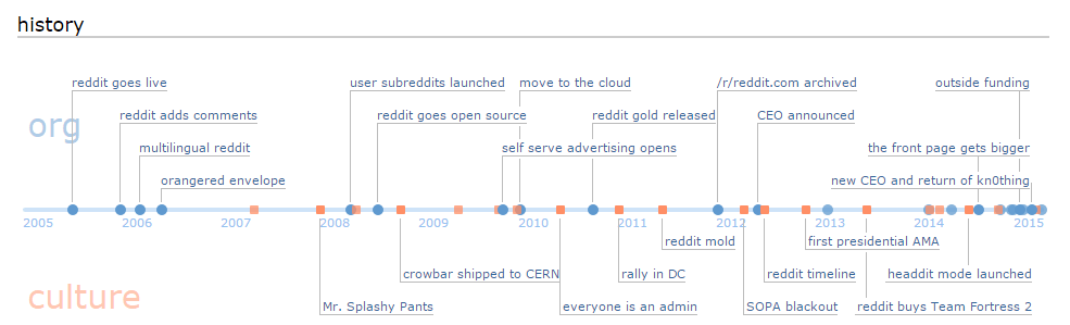 Beginner Guide to Reddit, basic facts and trivia related to Reddit