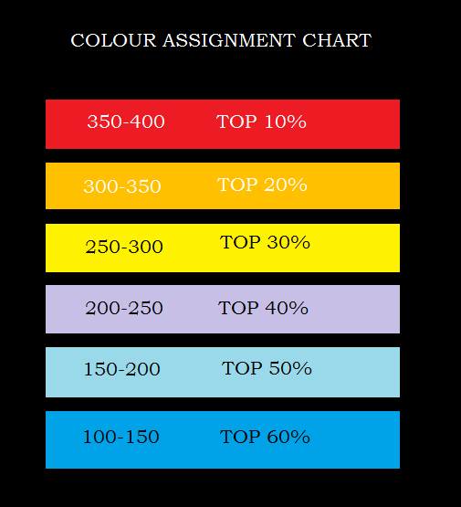 colourAssignmentChart
