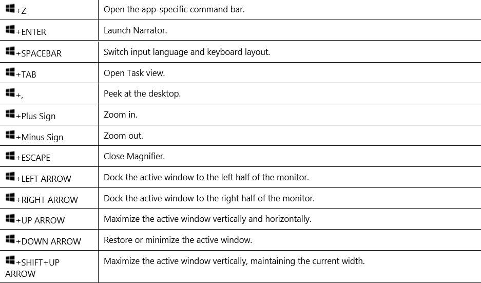 Windows Keyboard Shortcuts 2 Min
