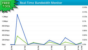 solarwinds-bandwidth-monitor