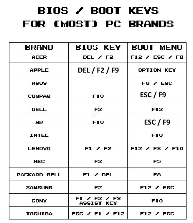 Bios Boot Menu Keys Laptops Min