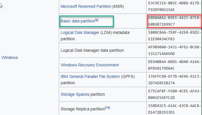 Basic Data Partition Min